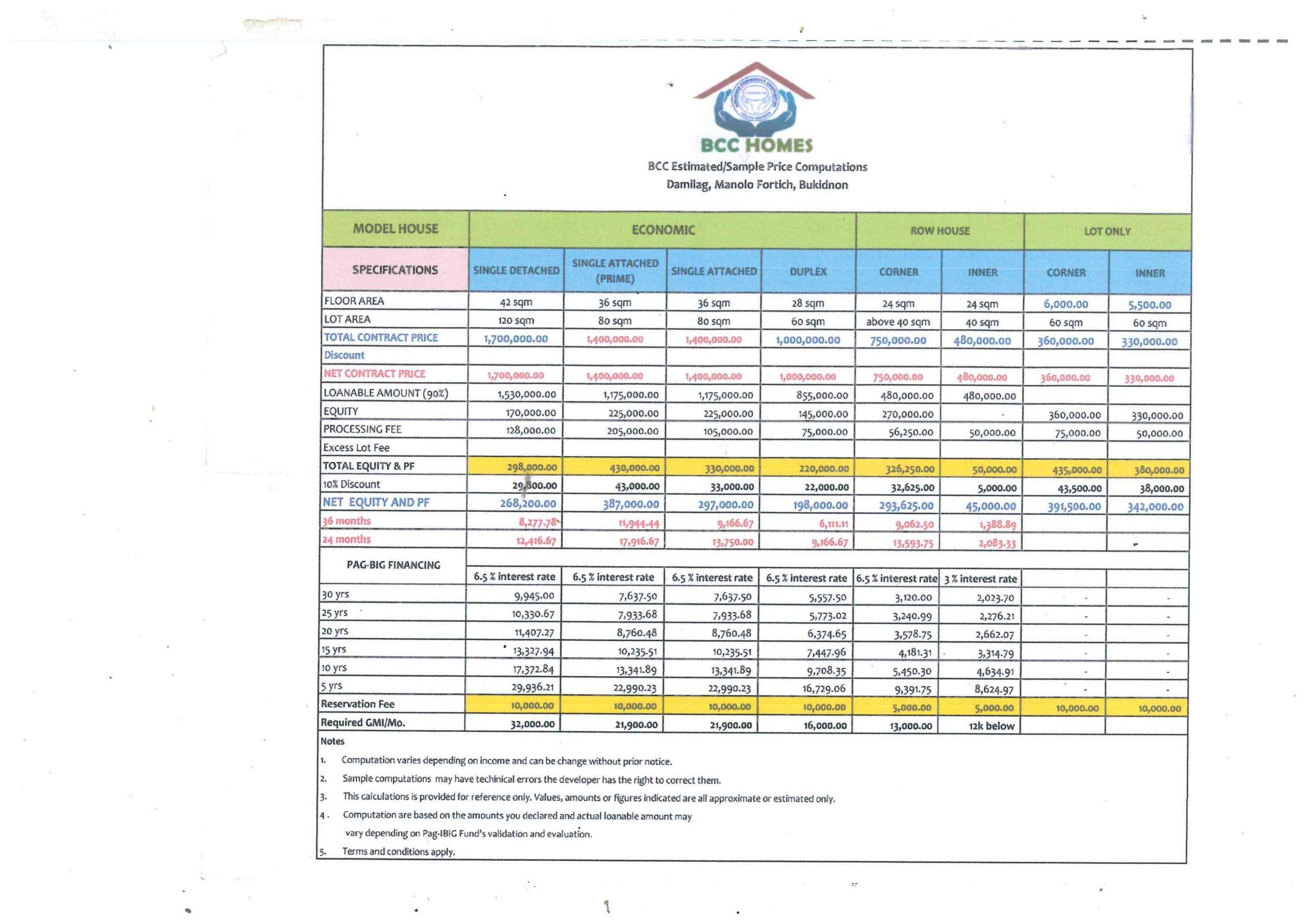 BCC Estimated/Sample Price Computations